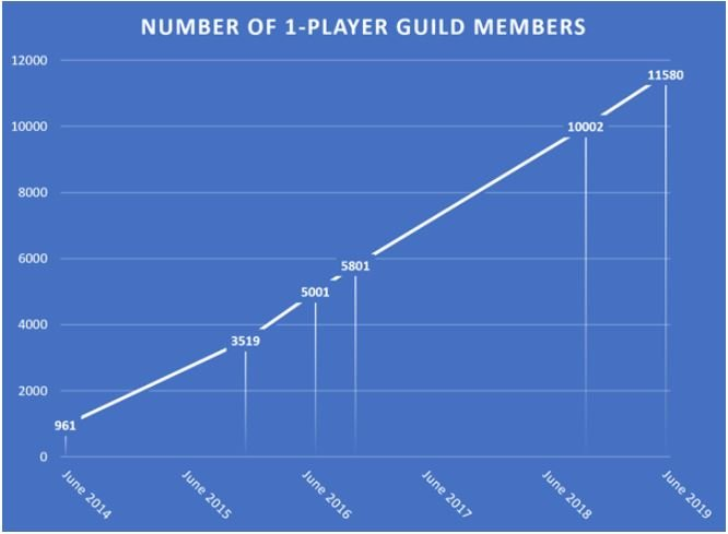 Single-player game guilds per BGG